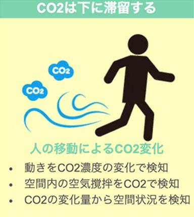 CO2は下に滞留する