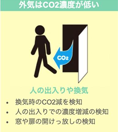 外気はCO2濃度が低い